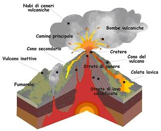 struttura_vulcano