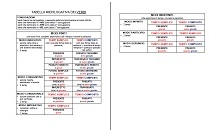 tabella verbi DSA