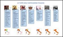 tappe dell'unificazione italiana